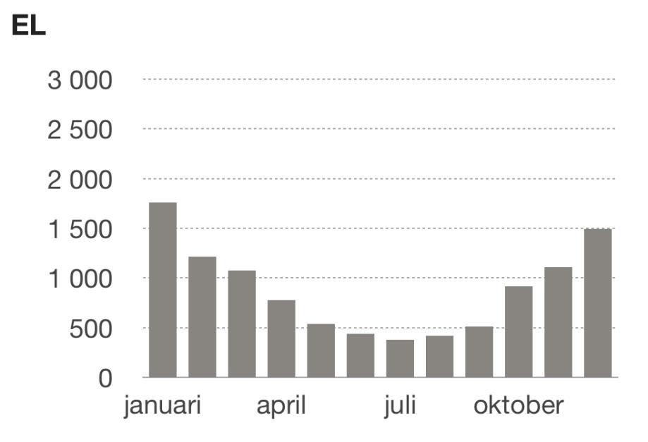 Total el 2015